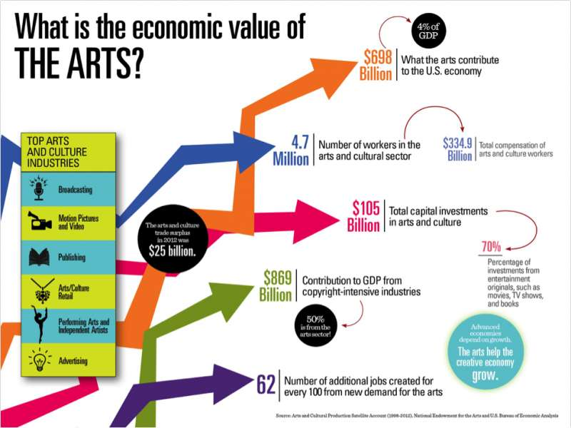 Graph of the economic value of the Arts
