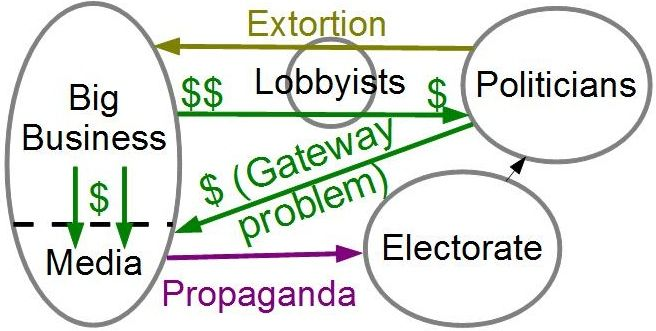 A diagram of the corrupt 'system,' according to Lessig.