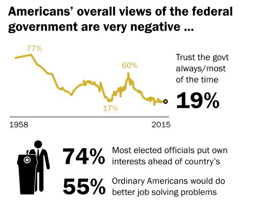 "Graph from the Pew Research Center article ""Beyond Distrust: How Americans View Their Government,"" November 2015."