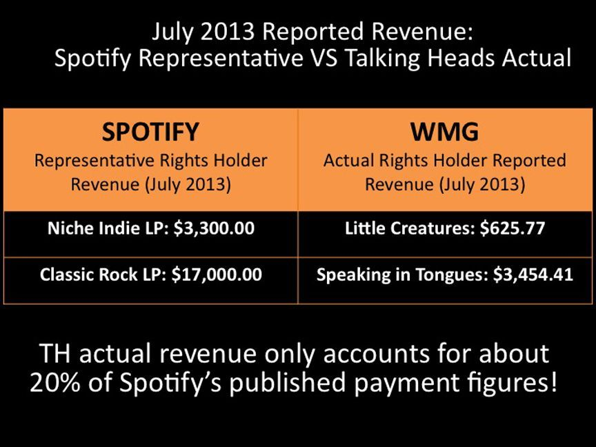 The Spotify representative revenue exceeds the actual revenue by thousands.