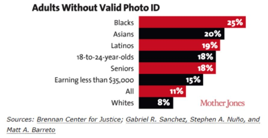 The skewed percentages of potential voters who don't have a valid photo ID.